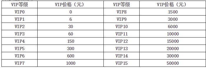 航海王强者之路vip价格表VIP1充到VIP15要多少钱图标