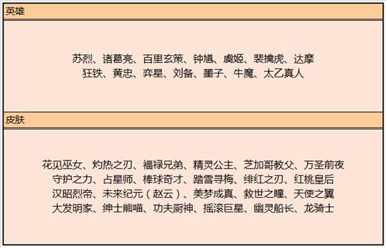 《王者榮耀》6月18日全服不停機更新公告