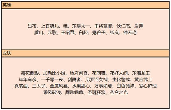 《王者荣耀》7月9日全服不停机更新公告