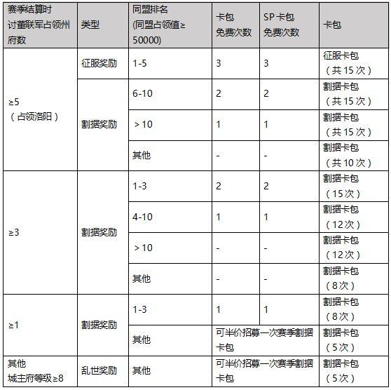 【率土之滨】《群雄讨董》新增讨董联军阵营玩法预告