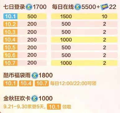 【跑跑卡丁車】金秋狂歡爆料第二彈,永久賽車、10000酷幣海量福利